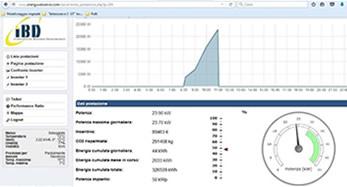 Fotovoltaico Monitoraggio